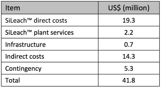 Large scale pilot plant capital construction cost summary