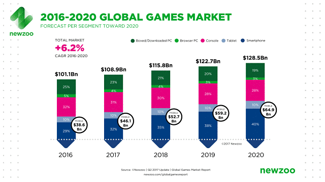 Global games market forecast 2020