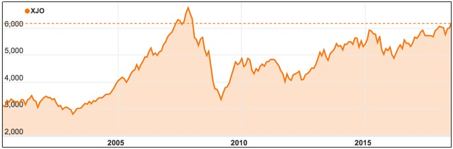 Asx Continues To Soar Above 10 Year High