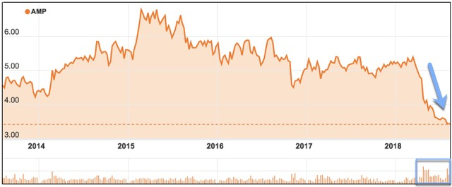 AMP ASX share price drop