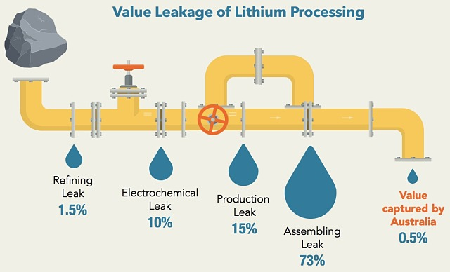 Value leakage lithium processing