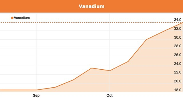 Vanadium price China steel rebarb standard