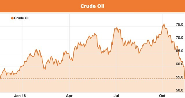 Crude oil price plunge November 2018