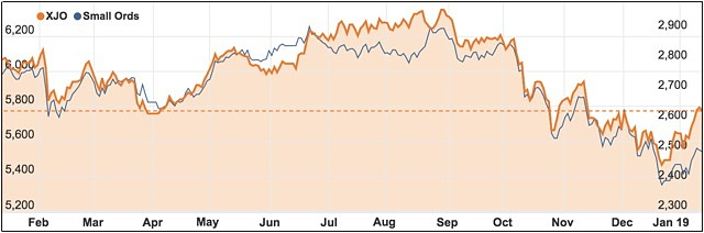 ASX 200 vs Small Cap index January 2019 bounce