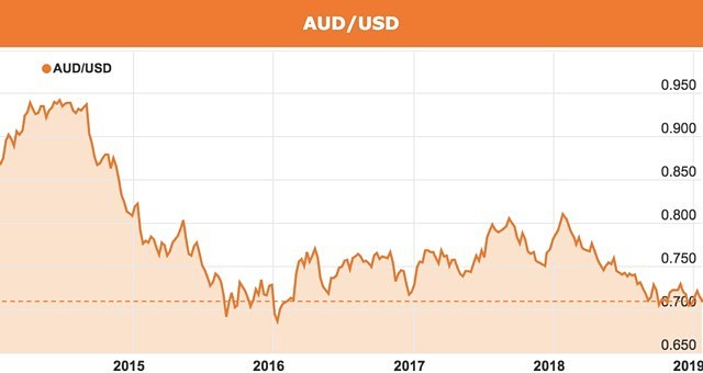 Australian dollar could fall to 60c in 2019 - good news for exporters and investors