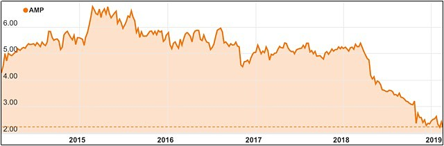 AMP ASX Royal Commission share price chart five year