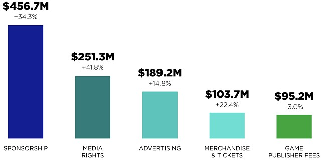 Esports market revenue streams 2019