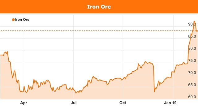 Iron ore price chart February 2019 Australia federal election politics