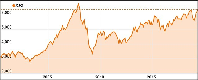Australian stock market ASX 200 12 year high 2019