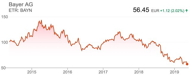 Bayer share price Monsanto