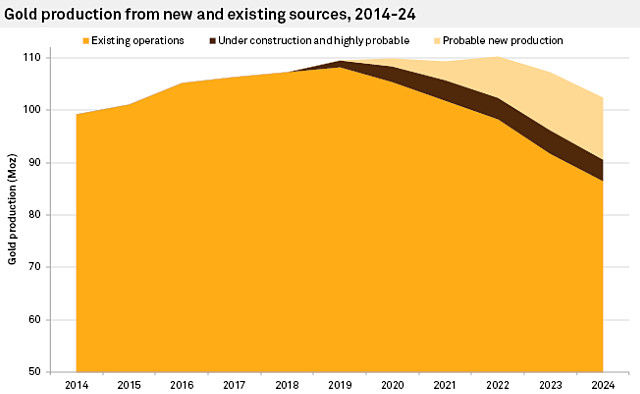 Global gold production new existing 2024