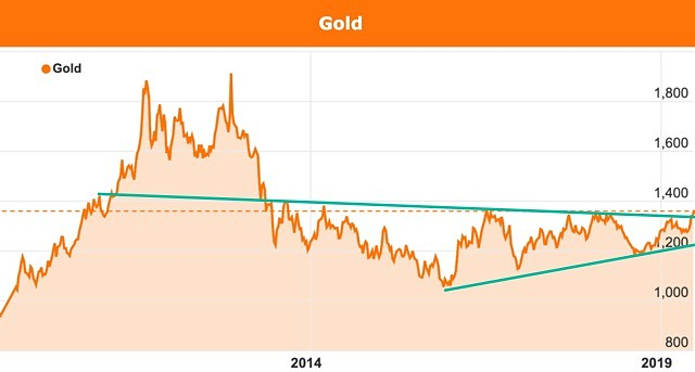 Gold chart breakout USD June 2019