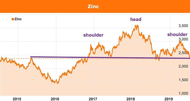 Zinc price chart head and shoulders bearish