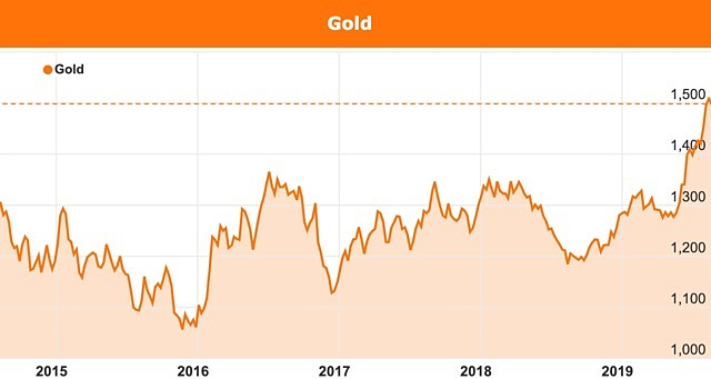 Gold prices companies raising capital 2019 ASX