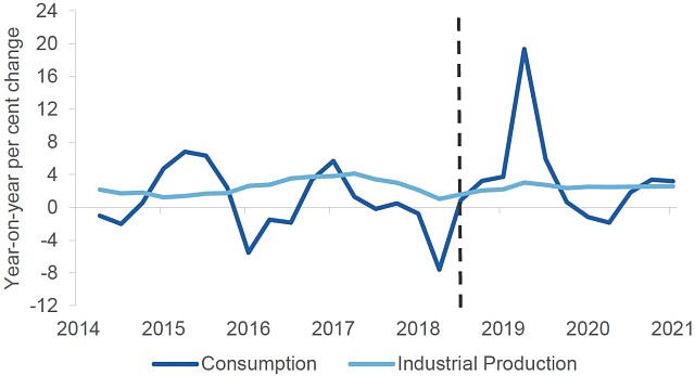 World copper consumption industrial production chart 2021