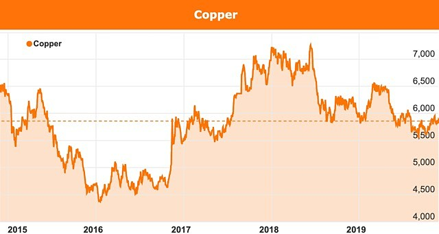 Robert Friedland copper price chart